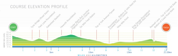 Bupa GNR 2012 Route Elevation