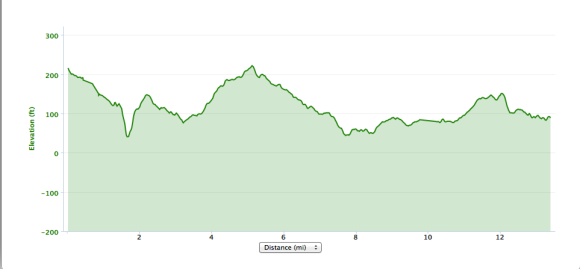 picked up from my Garmin: elevation